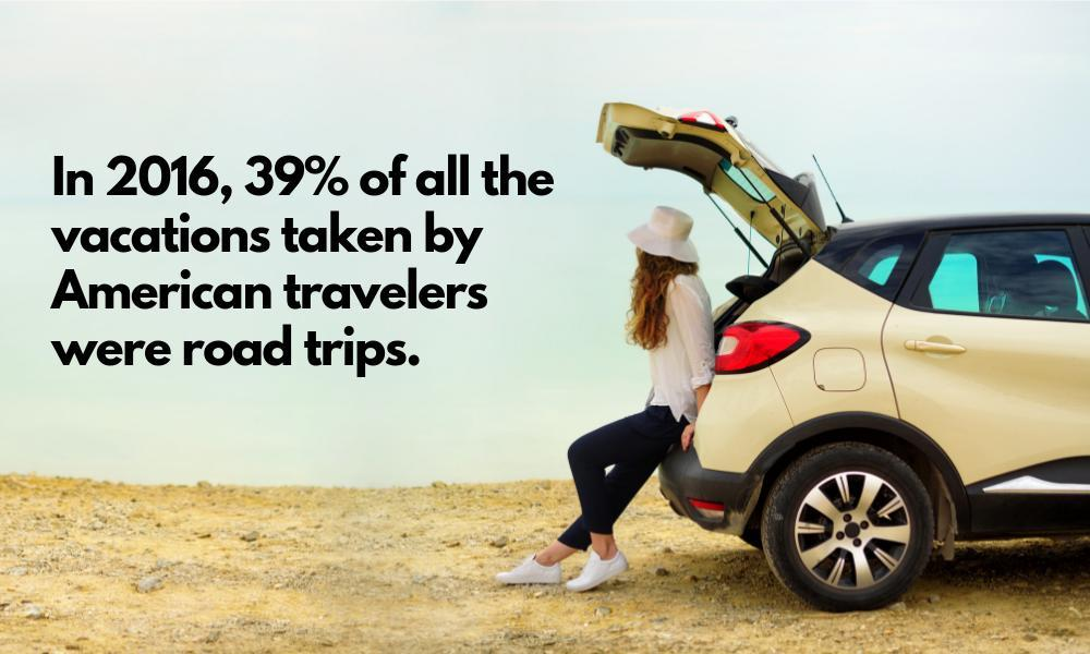 in 2016, 39% of all the vacations taken by american travelers were road trips