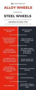 Infographic: Alloy Wheels vs Steel Wheels